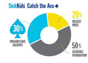 SickKids Foundation Catch the Ace