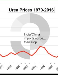 Price development  to present also urea  brief history profercy rh