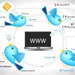 Redes sociales y marketing: ¿es mejor Twitter o Facebook?