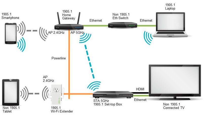 Cat5 Wall Schematic Wiring Diagram 191 Cu 225 Les Son Los Principales Protocolos Wifi Todo Lo Que