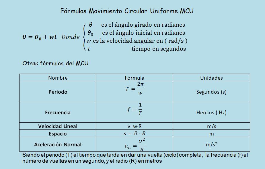 MCU formulas movimiento circular uniforme