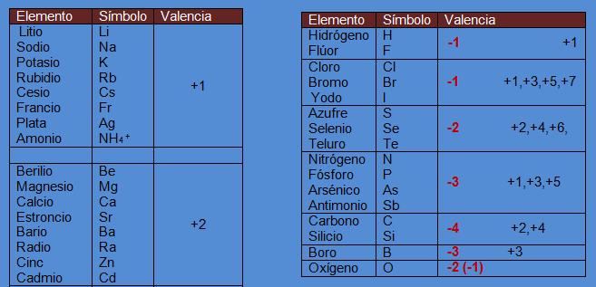 formulacion inorganica 4 eso