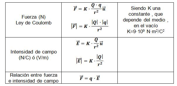 Campo eléctrico formaulas formulario ley de coulomb