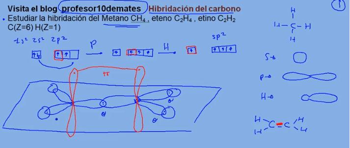 hibridacion del carbono orbitales sp sp2 sp3