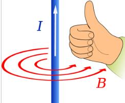 regla de la mano derecha en hilos conductores