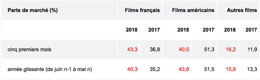 Fréquentation cinématographique : estimations de mai 2018 (tableau 2)