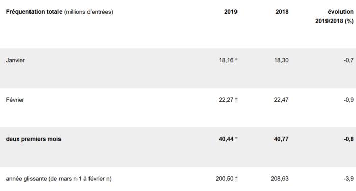 Frequentation Cinematographique En Fevrier 2019 Niveau