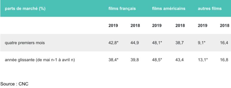 Fréquentation cinématographique - estimations du mois d'avril 2019