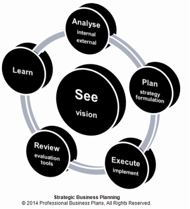 An effective strategic business planning process - Professional ...