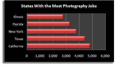 Benefits of a Career in Photography