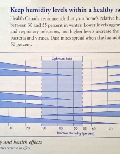 The chart below from natural resources canada is  good guide for general humidity levels more information call know your home inspections inc also winter health and indoor air quality  rh professionalhomeinspections