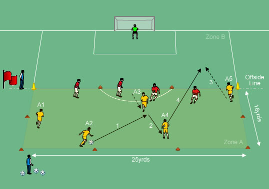 soccer positions diagram 2006 f150 starter wiring chelsea quick attacking combination play - drills