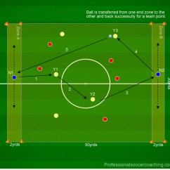 Soccer Field Positions Diagram Entity Relationship Of A Restaurant Directional Possession Drills With Professional Coaching