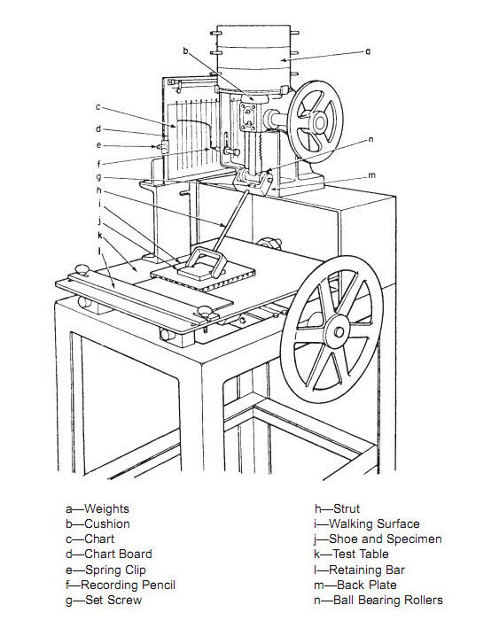 James Slip Resistance Property Electrical Testing