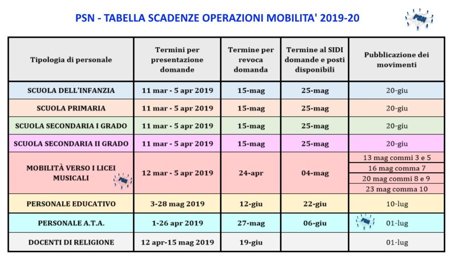 Mobilità 2019 Vademecum Scheda Sintetica E Tutta La