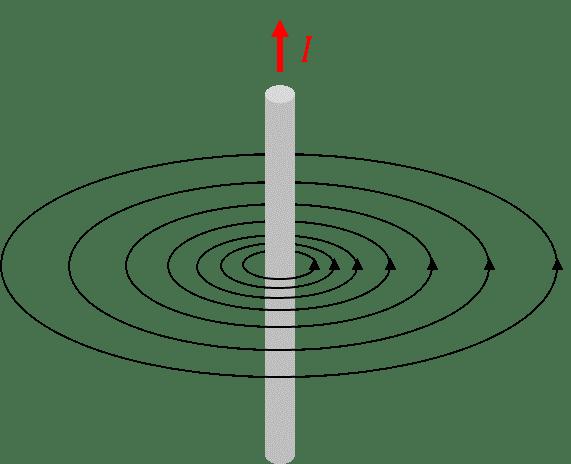 Statisches Magnetfeld