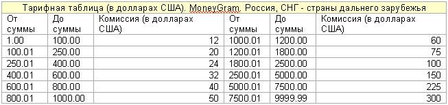 Какая система денежных переводов наиболее выгодна инвестору, maslovnn