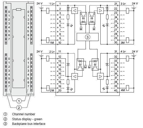 Profibus Connector » Blog Archive » 6ES7322-1BL00-0AA0