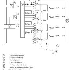 Xlr Connector Wiring Diagram Electrical Sub Panel Profibus Solutions 6es7332 5hd01 0ab0