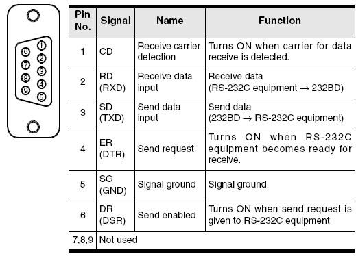 sub wiring configuration 1997 bmw z3 radio diagram profibus connector » fx3u-232-bd