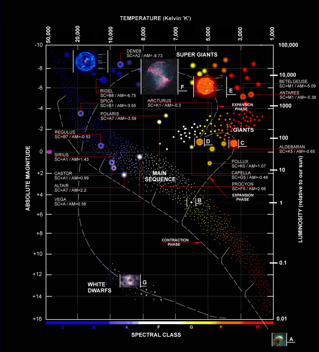 Hr Diagrams Astronomy Help