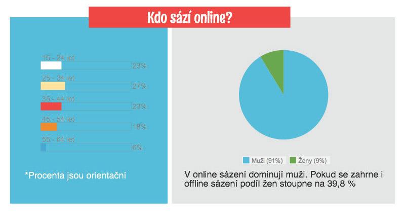 Sázení je v módě. Až 60 % Čechu si již někdy vsadila a stále více sází lidé online. Jste i vy typický sázkař? Podívejte se na zajímavou infografiku.
