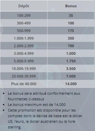 Tableau des Bonus Avatrade