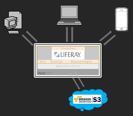 Use cases for Liferay integration with Amazon S3 » profiq