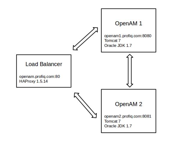 Configure Load Balancer for OpenAM 12 » profiq