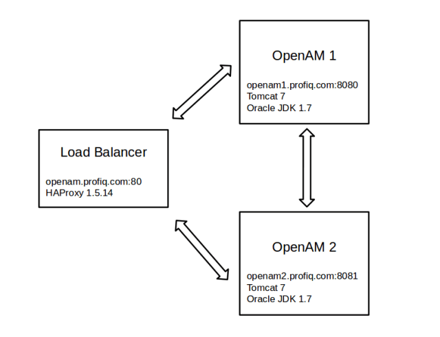 Configure Load Balancer for OpenAM 12 » profiq