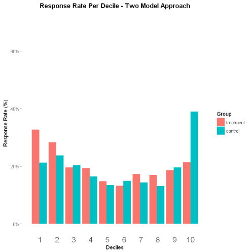 Response Rate per Decile - Two Model Approach