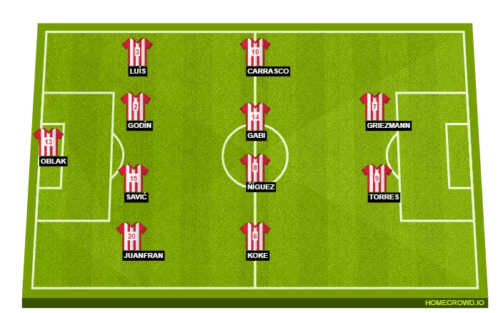 Possible Atletico Madrid Starting XI