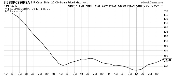 $!ESSPCS20RSA S&P case shiller 20 city stock chart