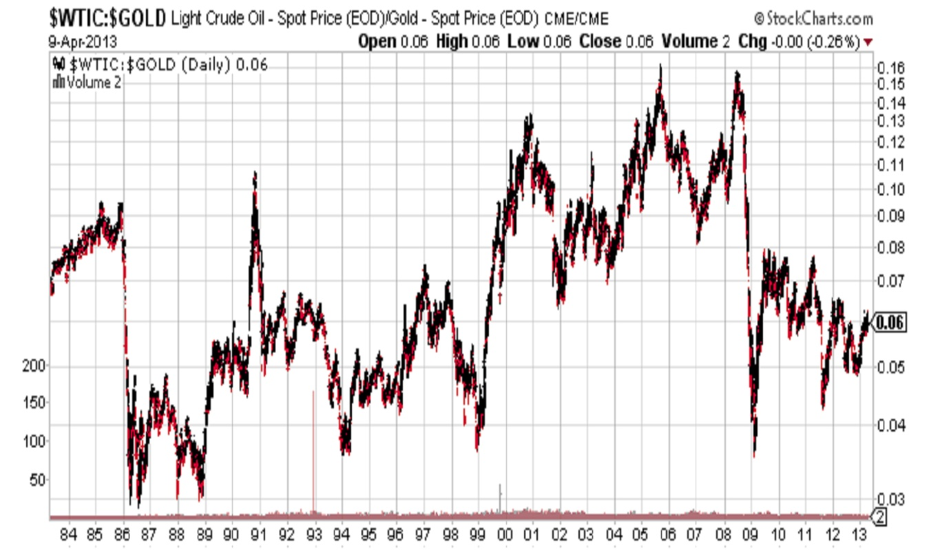 $WTIC $GOLD Light Crude Oil Spot Price stock chart