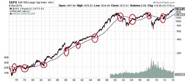 $SPX S&P 500 Large Cap Index Chart