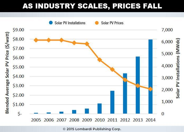 Industry Scales Prices Fall Chart