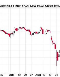 Wal mart stores chart also stock price collapse and the harsh truth about   economy rh profitconfidential