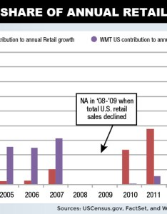 Retail sales growth chart also wmt stock this should keep wal mart shareholders up at night rh profitconfidential