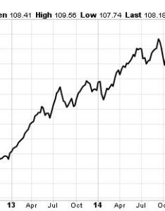 Johnson  stock chart also jnj why proves the bull market is rh profitconfidential
