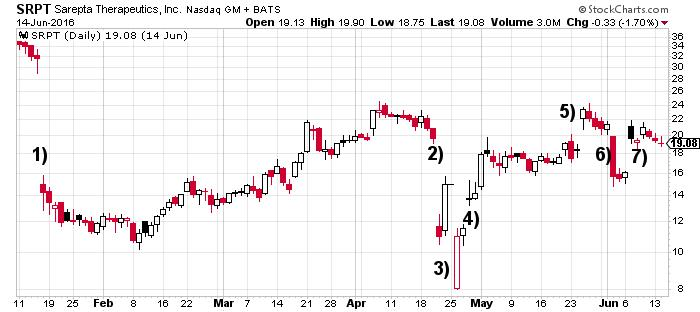Sarepta Therapeutics Inc (NASDAQ:SRPT): This Chart Shows