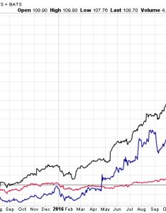 Nvda intel amd chart also reasons stock nasdaq intc could grow in rh profitconfidential