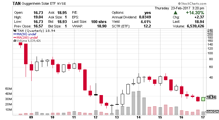 First Solar Stock (NASDAQ:FSLR) on Target for Sustained Breakout