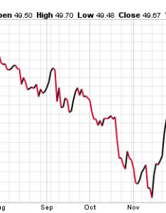 Vz stock chart also will the yahoo takeover boost nyse rh profitconfidential
