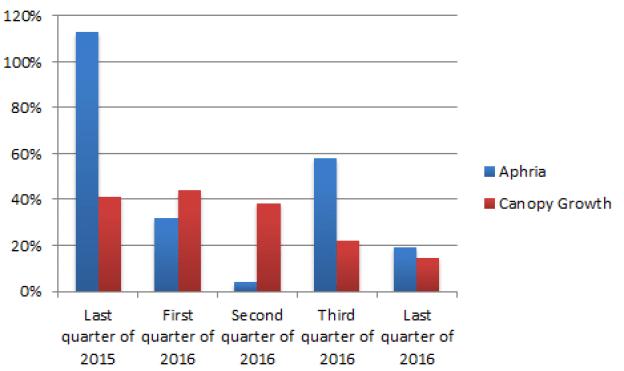 Data Source: Company Filings
