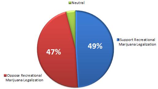 Data Source: Marist Poll