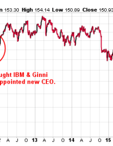 Chart courtesy of stockcharts also will there be an ibm stock split rh profitconfidential
