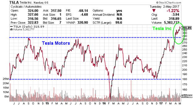 TSLA Stock: Will There Be a Tesla Stock Split in 2017?