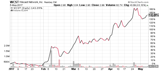 WCST stock chart