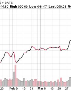 Amzn stock chart also when will split in rh profitconfidential