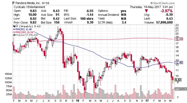 P stock chart